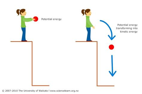 is light energy potential or kinetic energy mrs sanborn s site