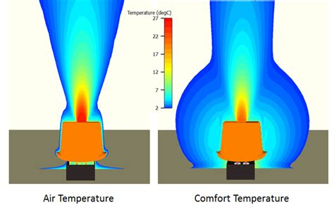what is a comfortable temperature for your home heat your home office for 8p a day part 4 comfort