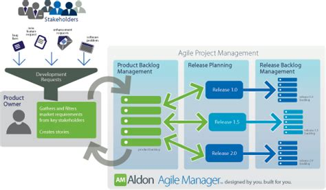 release plan in agile agile certification training pmi aldon s new agile project management application dzone agile