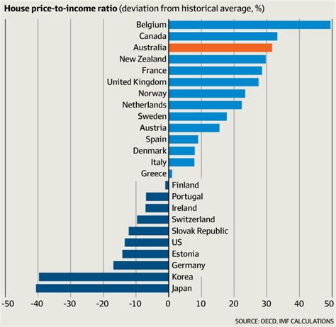 how to buy a house from a relative australia s housing markets vs the rest of the world in 5 graphs
