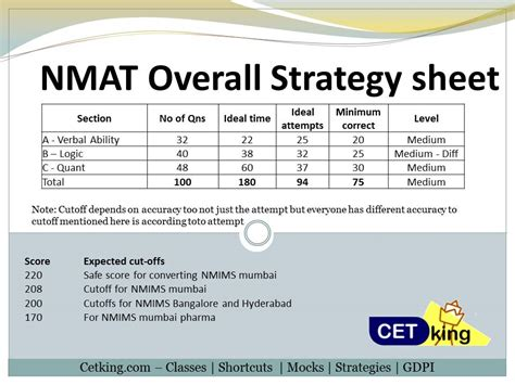 nmat sectional cut off all you want to know about nmat 2016