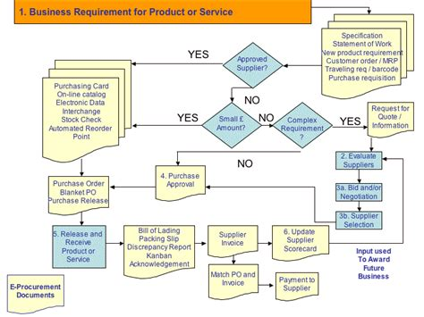 The Procurement Process Creating A Sourcing Plan Procurement A Tutorial Supply Chain Material Flow Chart Template