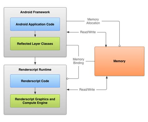 android layout framework renderscript computation android developers