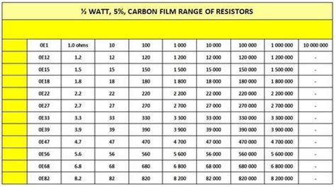 e12 resistor values electronic components carbon resistor 1 4w 5 was sold for r0 20 on 8 mar at 10 32 by