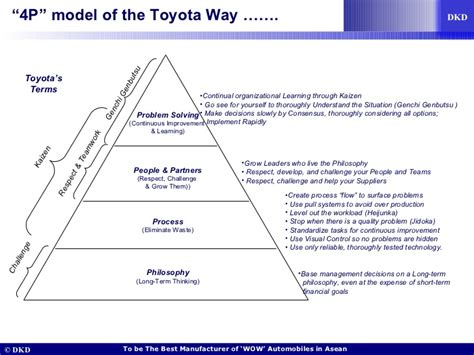 Strategic Management Of Toyota Company Toyota F 229 R Management Strategic Technology Management For
