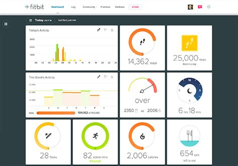 fitbit corporate challenge fitbit dashboard updated with weekly activity and more