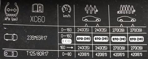 volvo xc  tyre pressure placard pure tyre