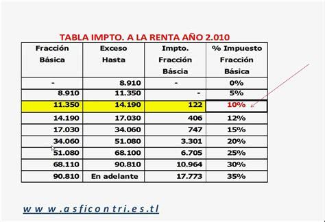 calculo anticipo impuesto a la renta 2016 tabla de calculo para el pago del impto a la renta a 209 o 2010 youtube