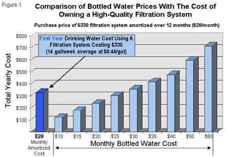 comparison of bottled water costs with the cost of purchasing a water filtration system