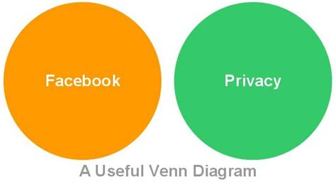 dork dweeb venn diagram digital citizen the digital low remixing the quot and privacy