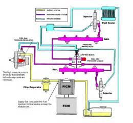 Fuel System Flow Chart Lb7 Fuel System Diagram Lb7 Uncategorized Free Wiring