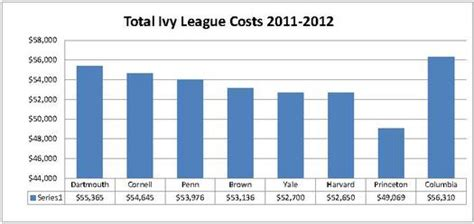League Mba Tuition Comparison by Dartblog Quot Controlling The Cost Of An Education Quot