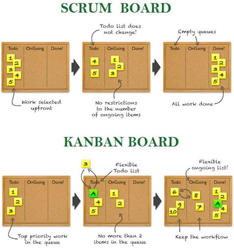workflow board scrum and kanban workflow project management and agile