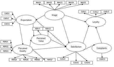 Latent Variable Path Modeling pls path modelling project in xlstat multivariate