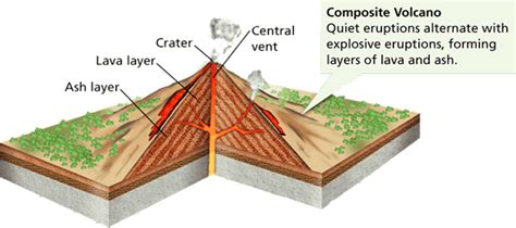 composite volcano diagram gcse restless earth paper 1 physical geog21stc