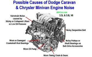dodge caravan chrysler minivan engine noise autos post