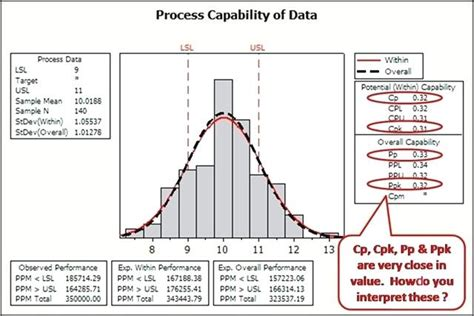 Calculating Cpk In Excel Normal Capability Analysis Result Calculating Cp Cpk Excel Cpk Excel Template