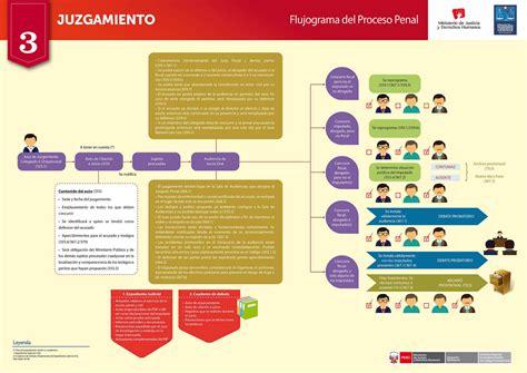 balotario desarrollado para el concurso de nombramiento de flujograma del nuevo c 211 digo procesal penal libros de
