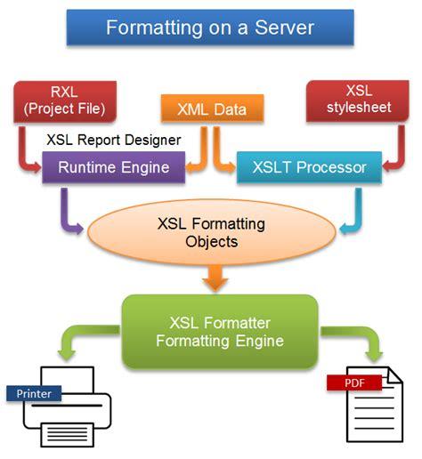 xsl design pattern xsl fo tutorial sles xsl fo editor antenna house