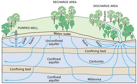 dailey method hill file groundwater flow svg wikimedia commons
