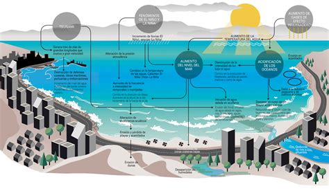 imagenes temporales subir cambio clim 225 tico los desaf 237 os de las costas de chile