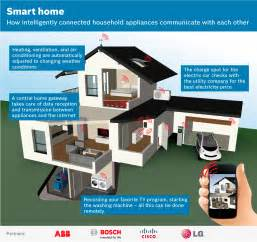 Smart Home Devices by Smart Home Consortium Working For Open Standard