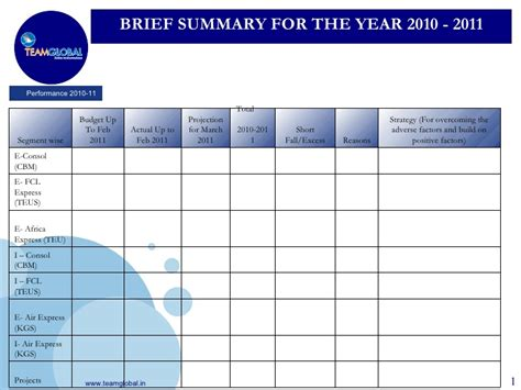 Annual Performance Review Templates 2010 2011 Annual Review Template