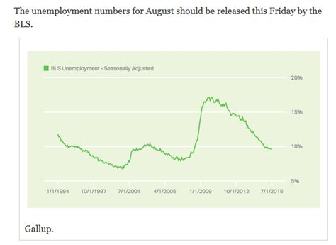 unemployment my account unemployment rate right wing granny