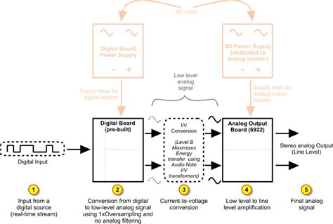 block diagram of dac analog to digital conversion adc readingrat net
