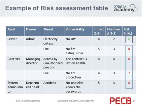 risk assessment template exle an overview of risk