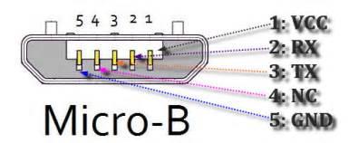 usb 2 0 3 0 3 1 connectors pinouts