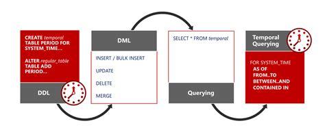 sql server temporal table effortlessly analyze data history temporal tables