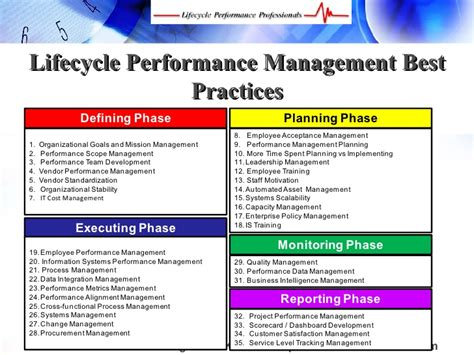 best practices in performance management lifecycle performance management best practices