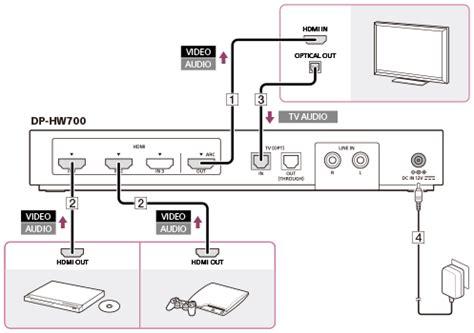 Jek Konektor Tv Antenna L Besi aansluitvoorbeeld 2 verbinden de processor met