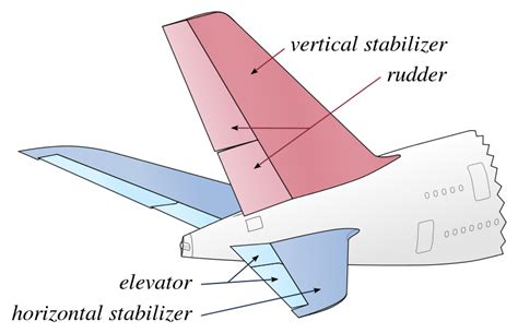 vertical pattern meaning aircraft design can a plane fly without the vertical