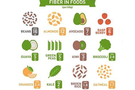 alimenti ricchi fibre gli alimenti pi 249 ricchi di fibre forumsalute it