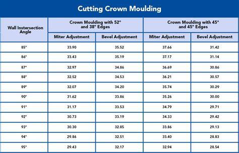 Crown Molding Angles Measuring Crown Molding Beechridgecs