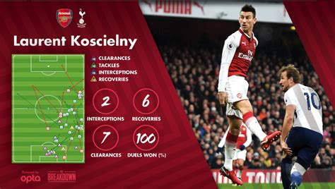 arsenal next match player ratings arsenal 2 vs 0 tottenham two surprise