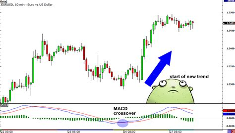 best rsi settings how to use the macd indicator babypips