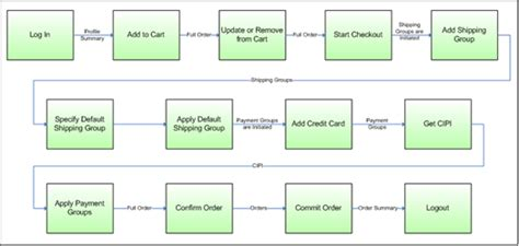 customer service workflow oracle atg web commerce external service call workflow