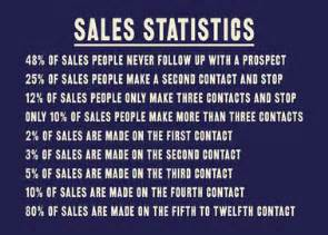 how many contacts does is take to make a sale follow up