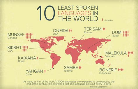what is the in the world least spoken languages in the world
