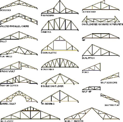 Roof Design Types Types Benefits Of Roof Trusses Raftertales Home