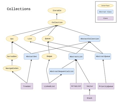 java tutorial oracle collections java collections framework wikipedia