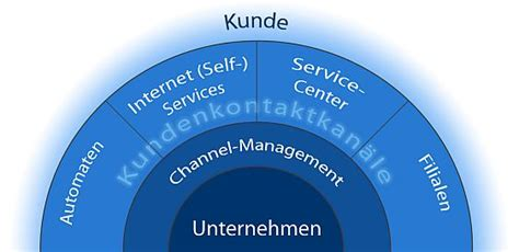 kundeninteraktion und self services iao wiki