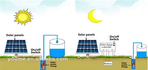 livestock well solar panel cost singflo submersible water submersible price