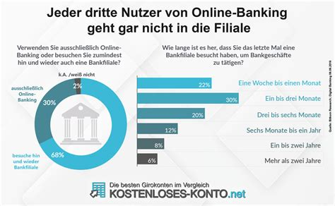 bank hat konto gekündigt kostenloses girokonto 252 ber 40 banken im vergleich