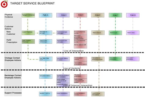 service blueprint template geri interaction design target service design blueprint