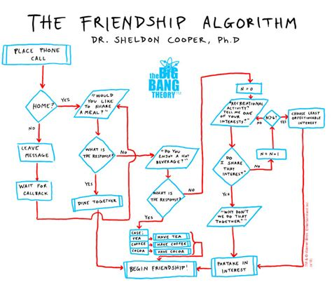 make algorithm create your own algorithm flowchart to solve your own real