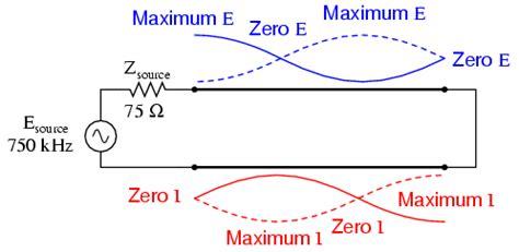 standing wave pattern transmission line standing waves and resonance transmission lines